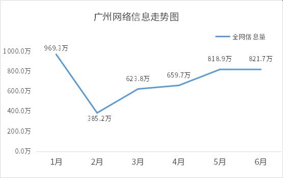1596189866725.广州网络信息走势图.png
