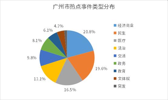 1596189884534.广州市热点事件类型分布.png
