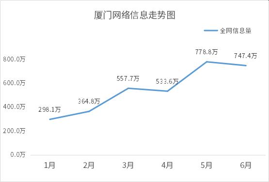 1596189897100.厦门网络信息走势图.png