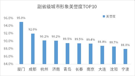 1596189925519.副省级城市形象美誉度TOP10.png