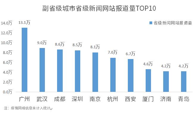 1596190019919.副省级城市省级新闻网站报道量TOP10.png