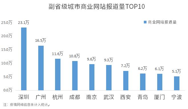1596190035744.副省级城市商业网站报道量TOP10.png