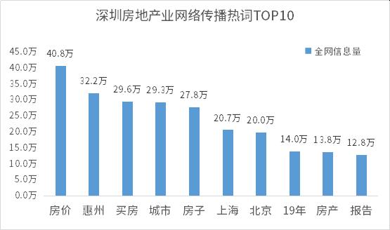 1596190044082.深圳房地产业网络传播热词TOP10.png
