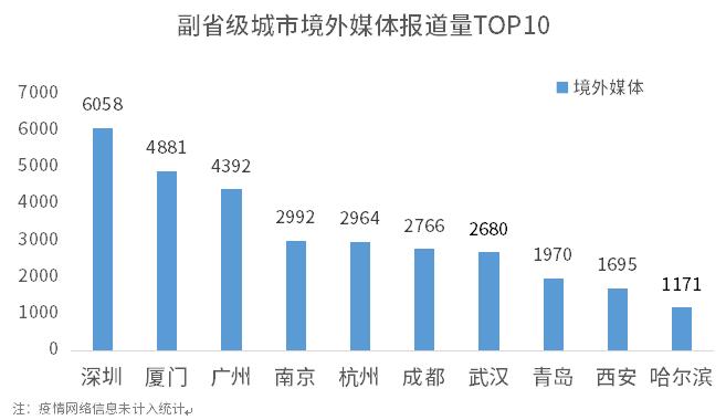 1596190050639.副省级城市境外媒体报道量TOP10.png