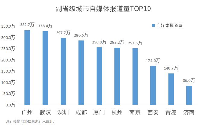 1596190057461.副省级城市自媒体报道量TOP10.png