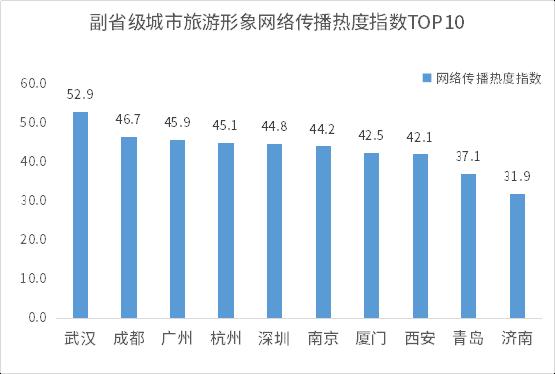 1596190069378.副省级城市旅游形象网络传播热度指数TOP10.png