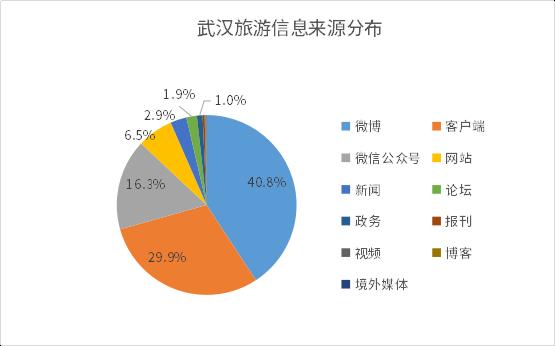 1596190081381.武汉旅游信息来源分布.png